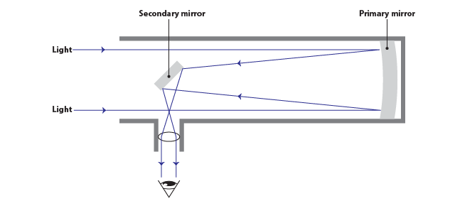Simplified Diagram Reflecting Telescope