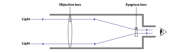 Simplified Diagram Refracting Telescope