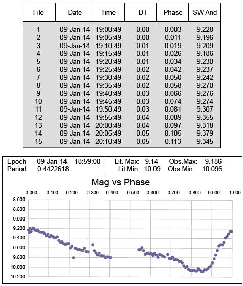 RR Lyrae Star Observations